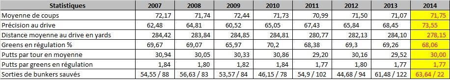 Statistiques de Gregory Havret depuis 2007 sur le tour Européen