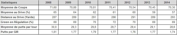 Statistiques de Jamie Donaldson sur l'European tour