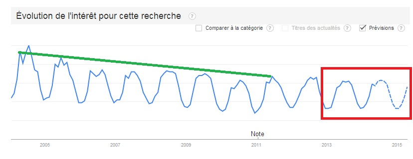 Google trends pour les recherches associées au golf en France depuis 2004