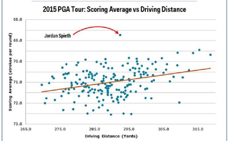 Il y a une exception à cette nouvelle règle, et elle concerne Jordan Spieth qui en 2015 a remporté deux majeurs.  Sans être un long frappeur, il avait été en mesure de scorer très bas sur la saison.