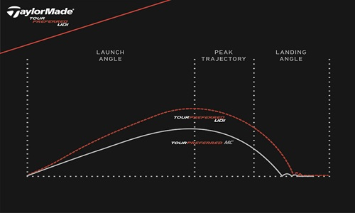 Les trajectoires plus basses et travaillées de l'UDI