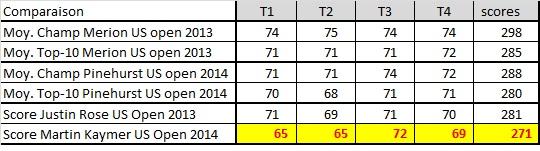 Comparaison entre l'US Open 2013 et 2014