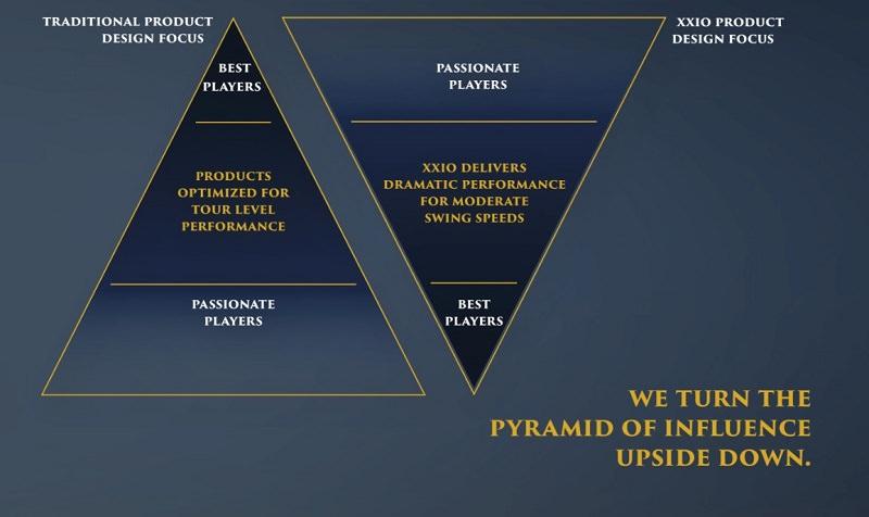 La pyramide d'influence à la sauce XXIO