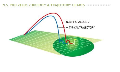 Trajectoire type du NS Zelos 7