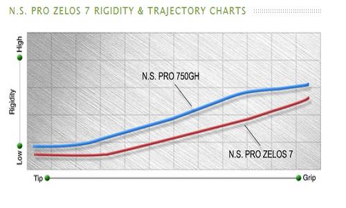 Différence entre le Zelos 7 et le NS Pro 750 GH d'un poids équivalent