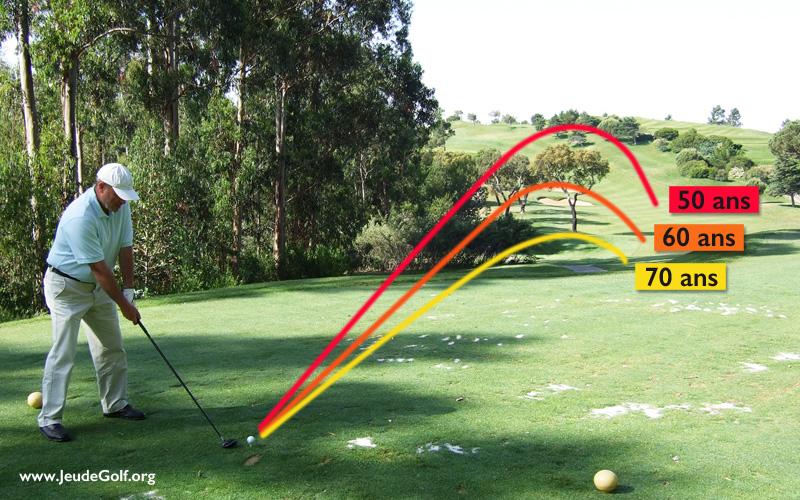 Golf, perte de distance avec l'âge
