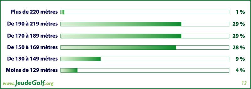 Sondage golf : Quelle est votre distance moyenne au drive ?