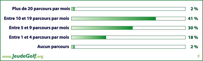 Sondage golf : Combien de fois pensez-vous jouer sur le parcours ?