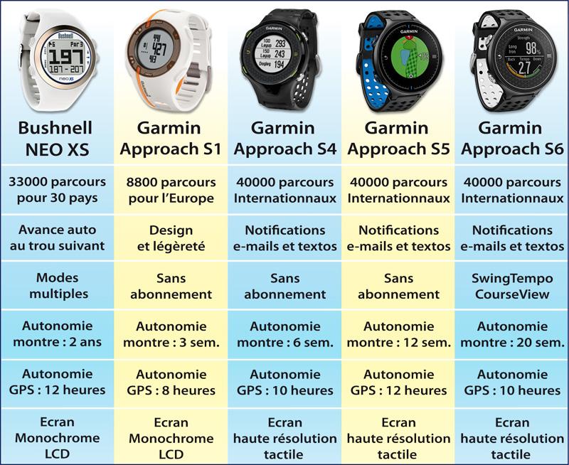 comparatif Top 5 montres GPS de golf