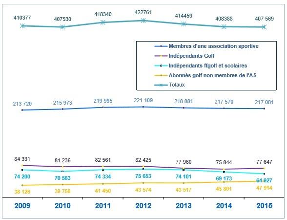 Explication de la baisse des licences Source : FFG