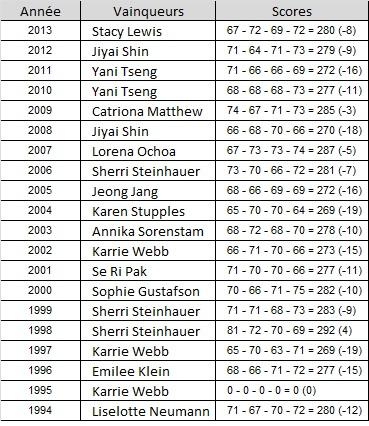 Palmarès du British Open féminin de golf