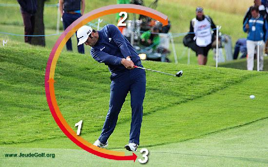 Labo Golf : Le swing… Une question de tempo ? Vraiment ?