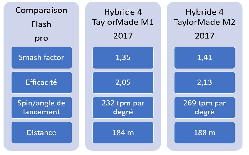 test hybrides taylormade m1 2017 versus m2 2017 test mat riel et clubs de golf. Black Bedroom Furniture Sets. Home Design Ideas