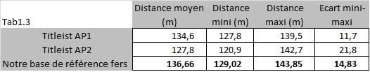 Distance : Avantage AP1 !