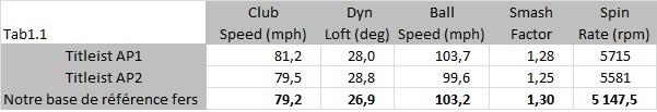 Test : Avantage AP1 en vitesse de swing