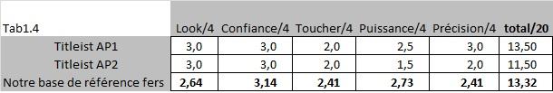 Notes comparatives des clubs Titleist AP1 et AP2