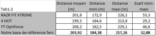 Distance avec le driver FT Optiforce