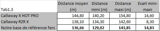 Mesures de distances des X HOT PRO et RAZR-X