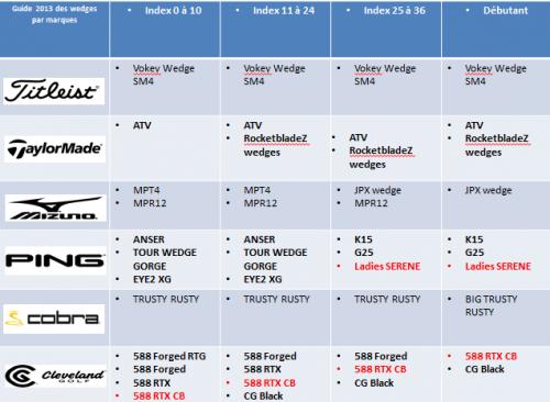 Guide des sandwedges 2013