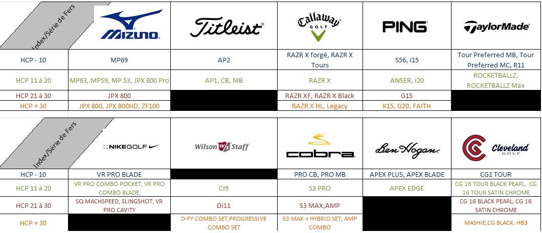 Guide achat des fers par marques et par index en 2012