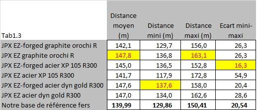 Distance totale pour les fers JPX-EZ Forged et JPX-EZ