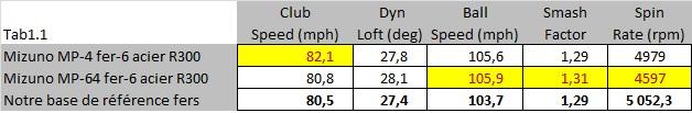 Mesures statistiques comparatives des têtes MP-4 et MP-64 au trackman