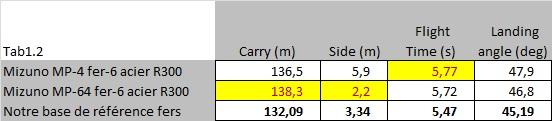 Mesures au Carry pour le MP-4 vs MP-64