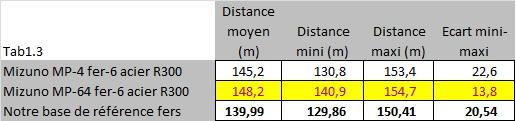 Mesures de distance pour le MP-4 vs MP-64