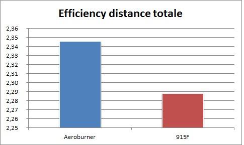 Degré d'efficacité
