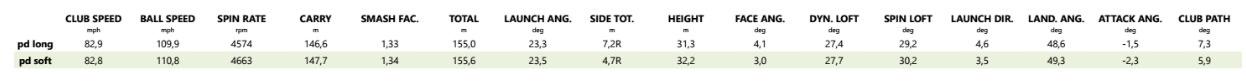 Comparatif entre les deux balles Nike