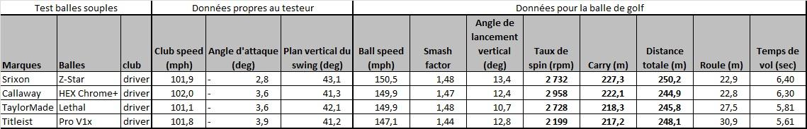 Test comparatif des balles souples au driver