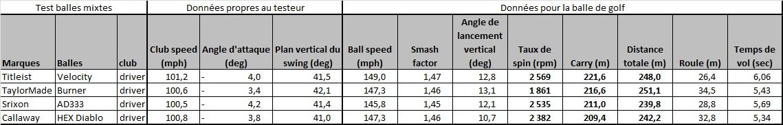 Test comparatif des balles de golf mixtes au driver