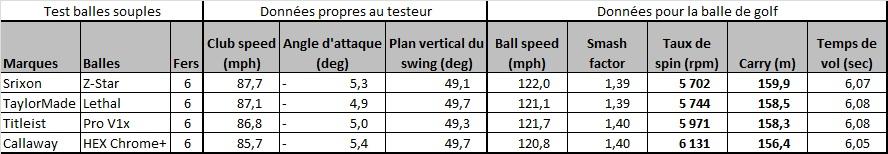 Test comparatif des balles de golf souples : Titleist Pro V1x, Srixon Z-Star, Callaway HEX Chrome+ et TaylorMade Lethal