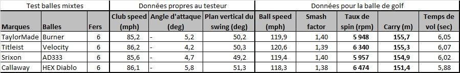 Test comparatif des balles de golf