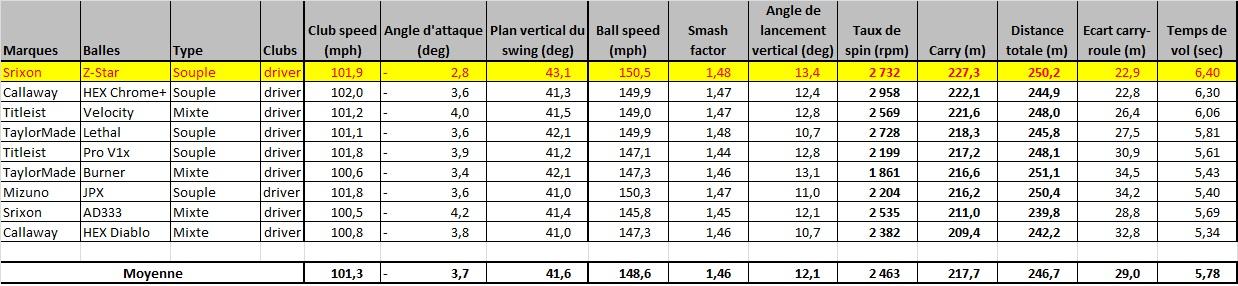 Test de la balle Srixon Z-Star au driver