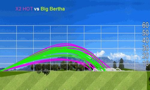 Ecart de trajectoires minimes entre le X2 HOT et le Big Bertha
