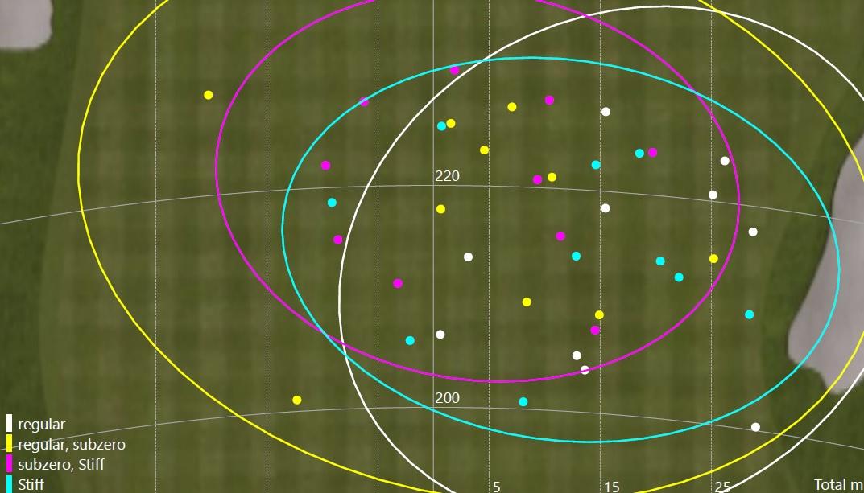 la dispersion de 10 coups tapés avec chacun des quatre bois de parcours pour l'illustrer.