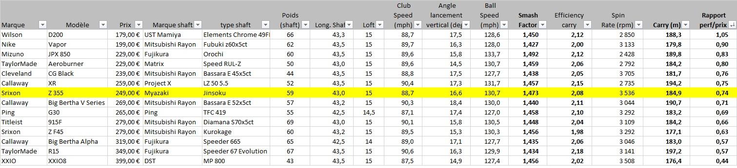 Bilan rapport performance/prix