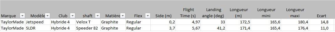 Distance totale entre les deux hybrides TaylorMade
