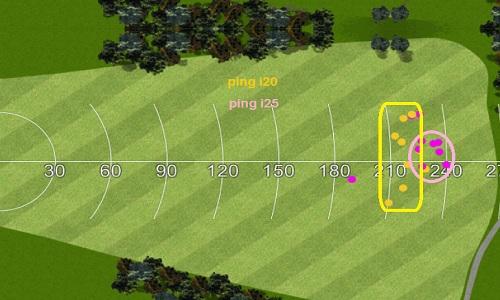 Dispersion réelle des balles avec les deux drivers PING
