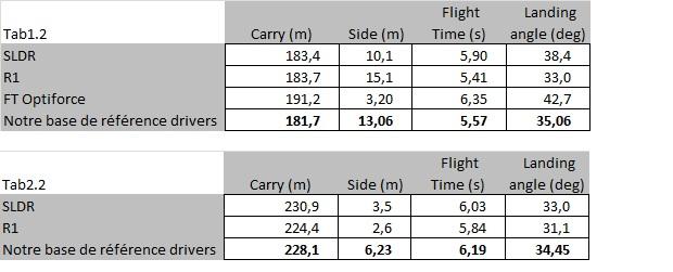 Statistiques concernant le SLDR : Carry