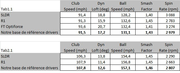 Statistiques concernant le SLDR : clubspeed