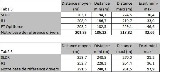 Distance avec le SLDR