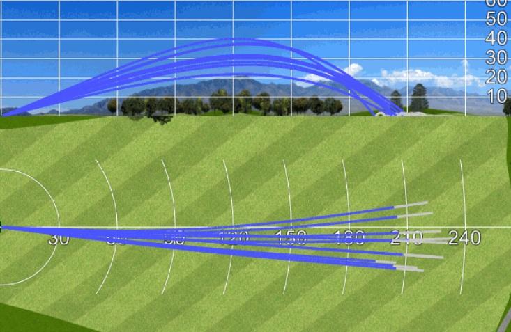 Pour l'angle de décollage, la moyenne idéale est de 17°. Concernant cette mesure, l'angle du 915 D2 est plus élevée de 4 degrés, et démontre que ce driver lève trop la balle.