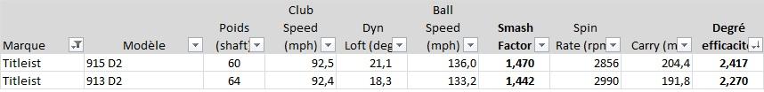 Entre le modèle 2013 et le 2015, on constate qu'à vitesse de swing comparable (parfait pour un test comparatif), le degré d'efficacité est en nette progression, soit 2,417 pour le 915 contre 2,270 pour le 913.