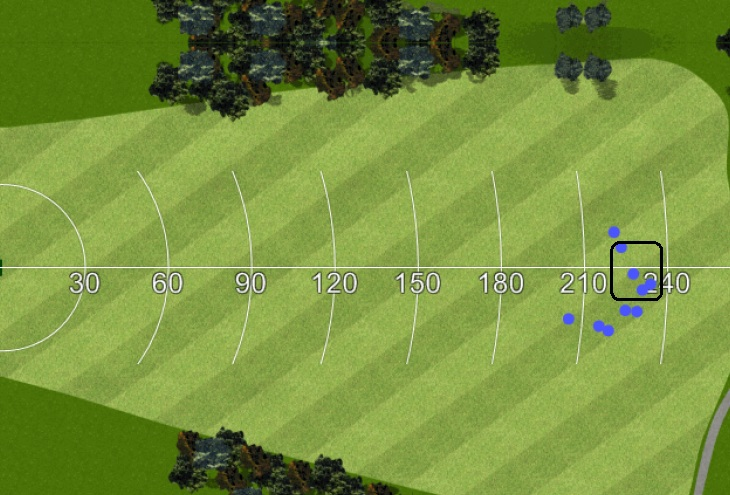 Nous prenons en compte le nombre de balles tapées le plus près du centre du fairway, soit dans le cas présent, 4 sur 10, un résultat moyen alors que 3 balles s'écartent franchement du centre du fairway.
