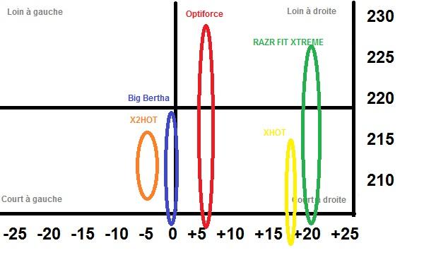 Dispersion et régularité exprimées en mètres