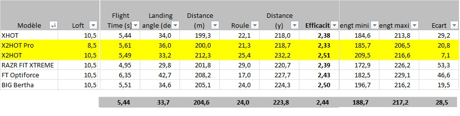 Analyse des distances