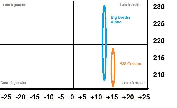 Comparaison de la dispersion