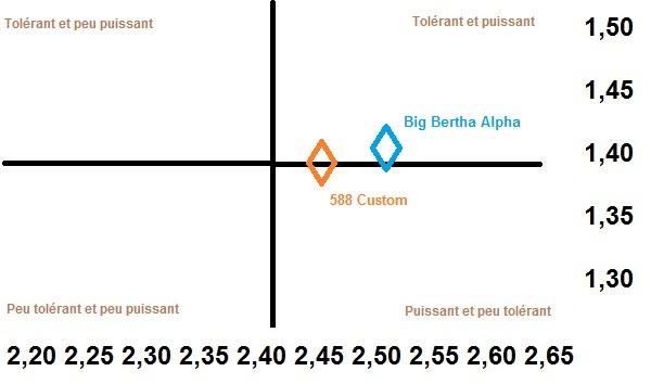 Comparaison du smash factor et du degré d'efficacité